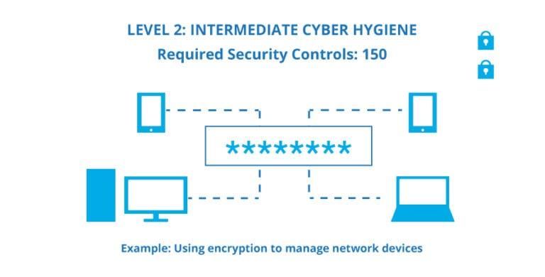 Level 2 - Intermediate Cyber Hygiene