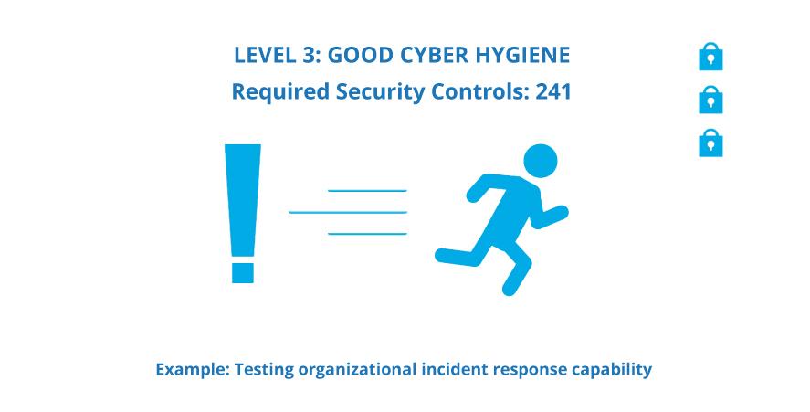 Level 3 - Good Cyber Hygiene