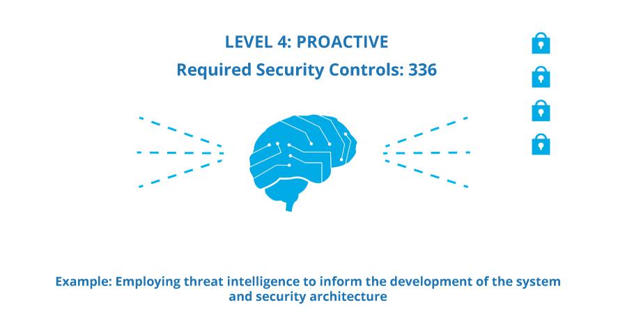 Level 4 - Proactive